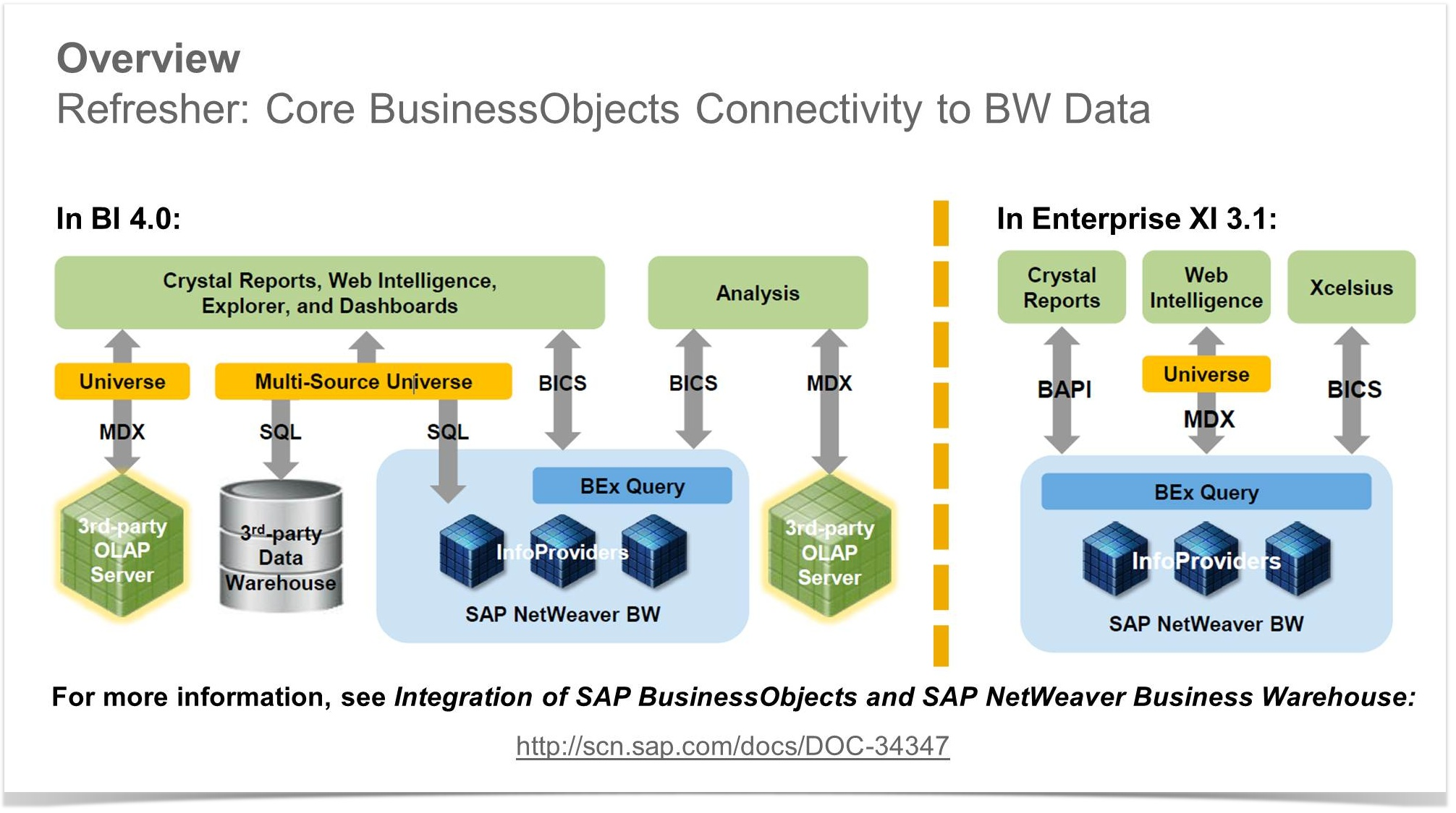 as you can see in the above diagram, bi tools normally connect to bw  through bics, sql, bapi, or mdx  bics is the preferred and most common  connectivity