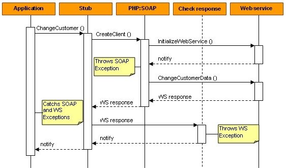 Combining PHP and SAP Web Services - Error handling ...