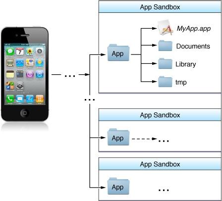 Finding MOCA logs inside iOS Simulator - SAP Mobility - SCN Wiki