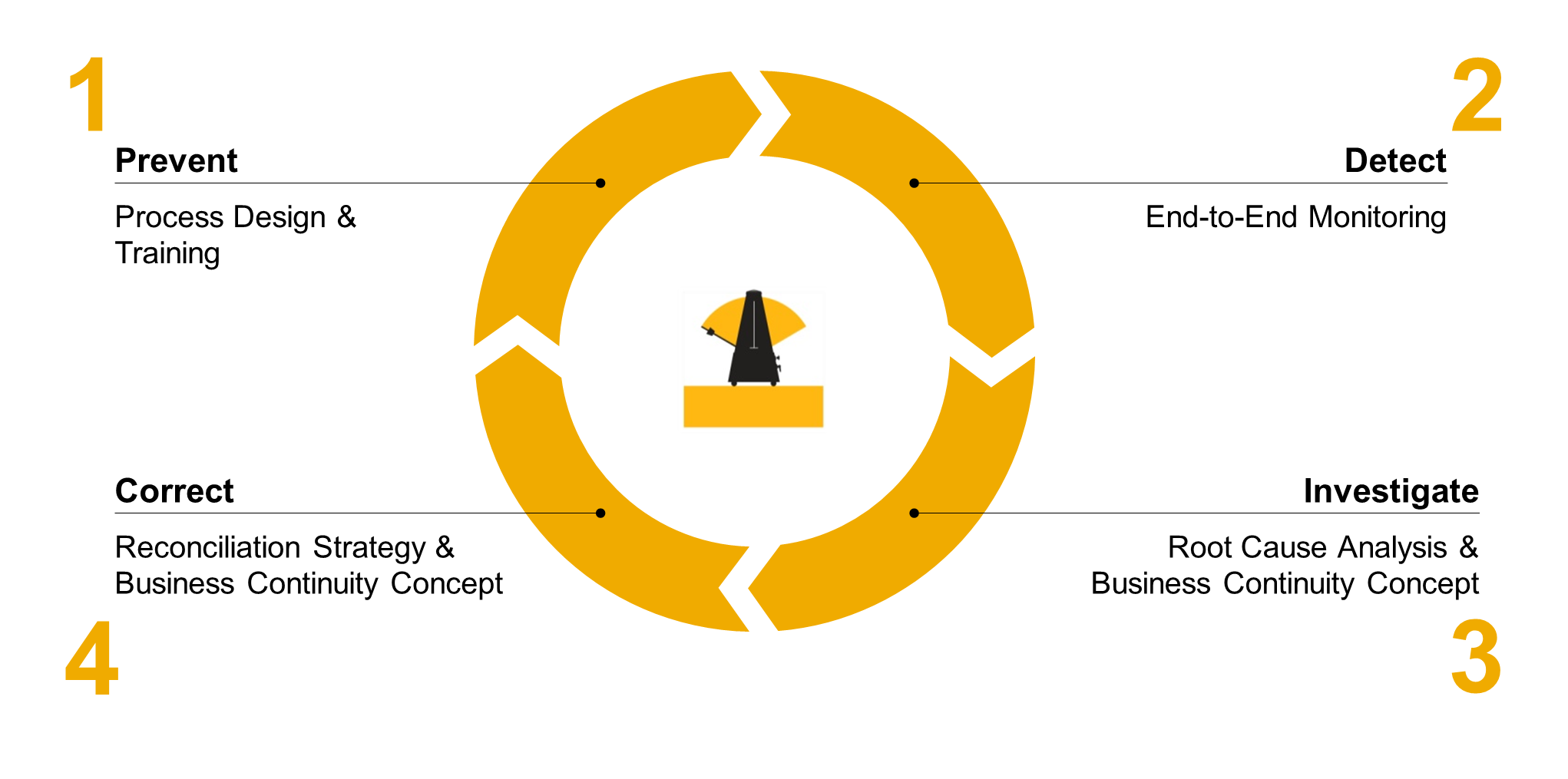 SAP Solution Manager WIKI Business Process Operations Solution – Road Map Wikipedia