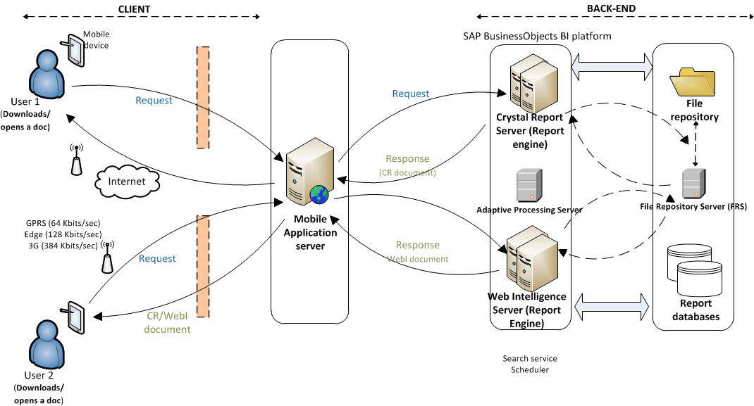 architecture and workflow diagrams business intelligence rh wiki scn sap com SAP Logo SAP vs SQL