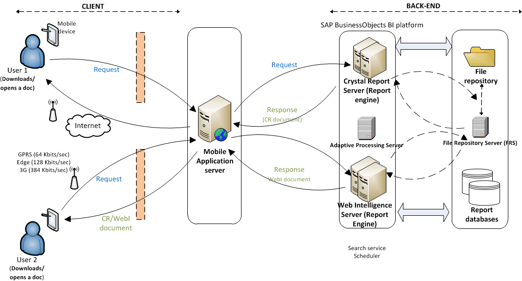Architecture And Workflow Diagrams Business Intelligence