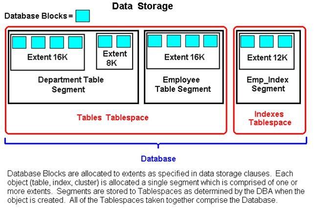 Oracle Architecture - Basis Corner - SCN Wiki