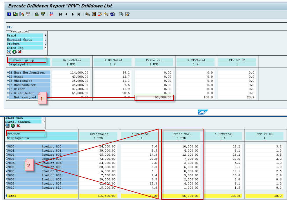 Top-Down Distribution of Actual Data - ERP Financials ...