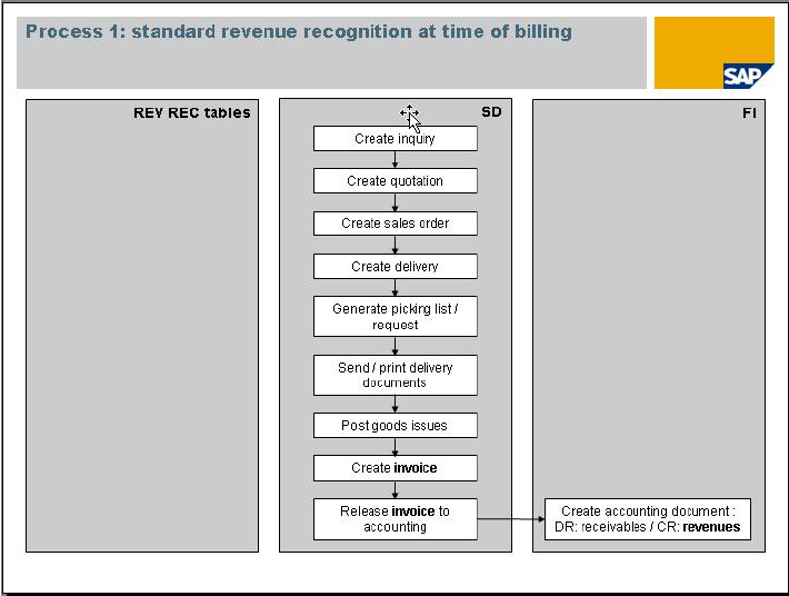 how to close sales revenue account