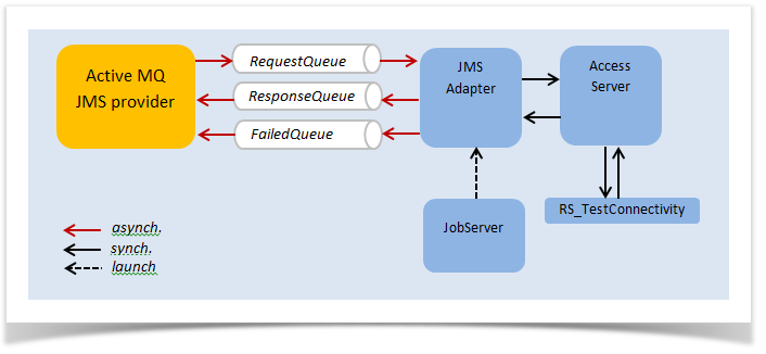 JMS Real-Time Integration with SAP Data Services - Enterprise