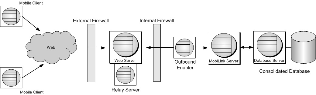 Configuring the Relay Server with Microsoft IIS Using SSL