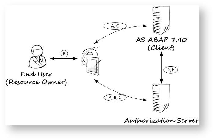 The OAuth 2 0 authorization code grant type - Security and Identity