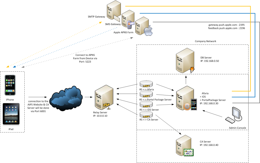 typical network diagram of an afaria ios and portal environment with relay server sap mobility