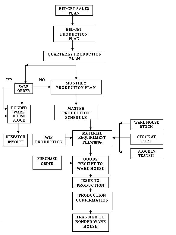 Planning Process Erp Operations Scn Wiki