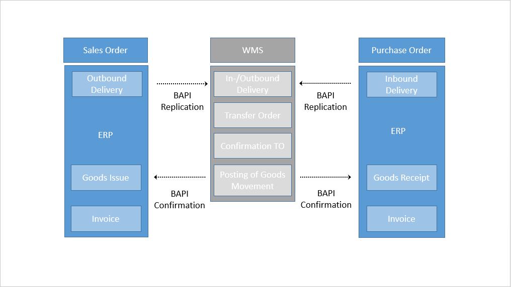 erp data warehouse Data continues to trend upward as a topic in the world of business as the quantity of data that a company maintains, evaluates, and organizes continues to expand.