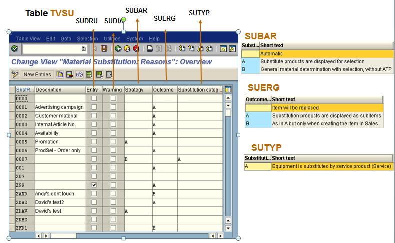 condition technique in sap sd pdf