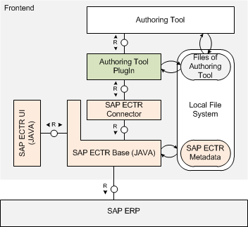 Overview - SAP ECTR - Product Lifecycle Management - SCN Wiki