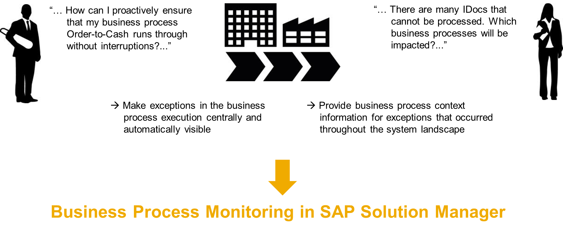 How SAP replicates business process. What is business ...