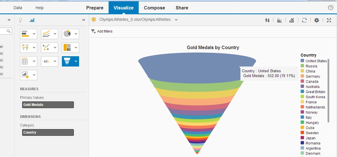 Funnel charts business intelligence businessobjects scn wiki below i am showing a funnel chart for olympic gold medals by country ccuart Choice Image