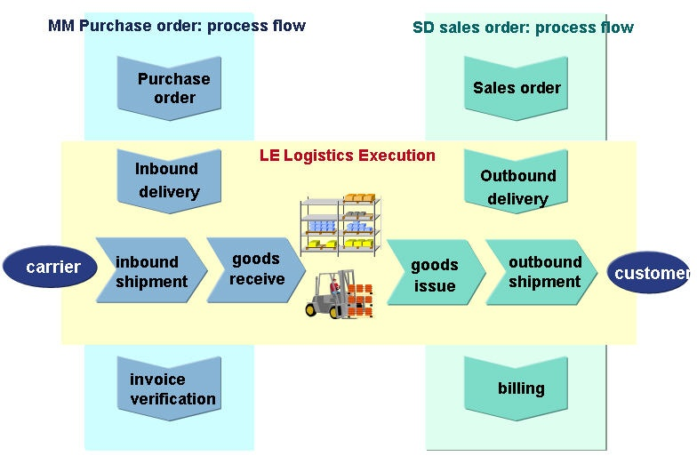 Overview Of Delivery Processing Erp Scm Scn Wiki