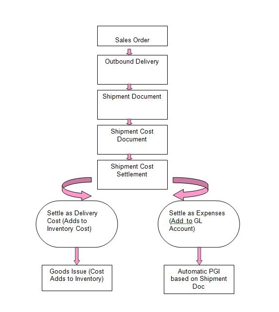 Transportation Configuration and Process Flow - ERP
