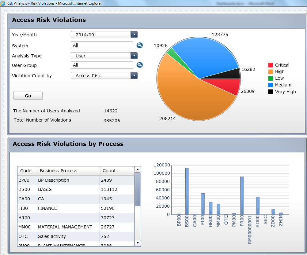 Understanding Management Dashboards for Access Risk Analysis
