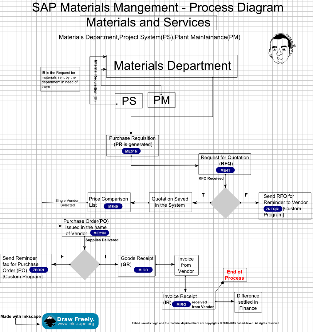 SAP    Modules Process Overviews for helping ABAP Developers