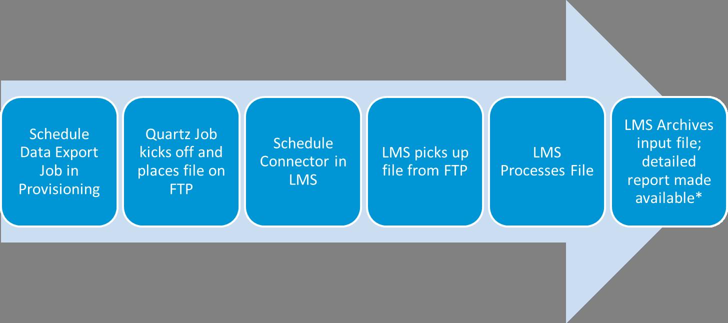 Connectors Overview - SAP SuccessFactors - SCN Wiki