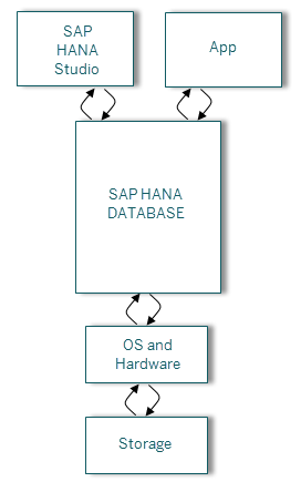 System Hang Situations - Troubleshooting steps - SAP HANA - SCN Wiki