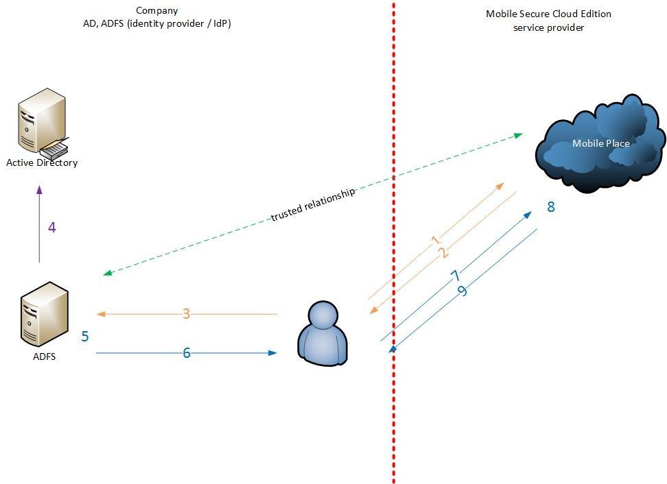 Howto setup a SAML Server based on MS ADFS and configure