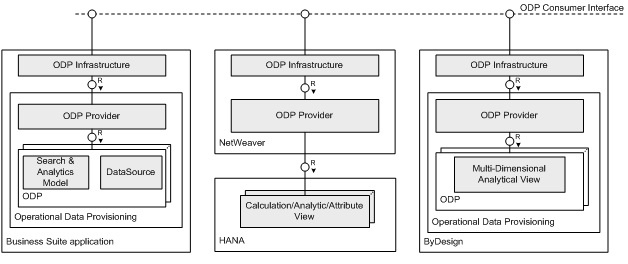 introduction to operational data provisioning - sap netweaver business warehouse