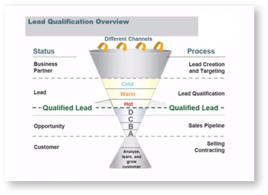 Lead Qualification Overview