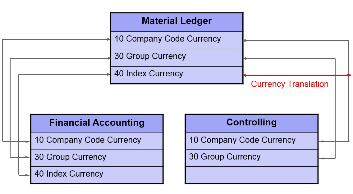 Material Ledger Customizing - ERP Financials - SCN Wiki
