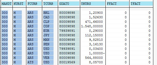 Currency conversion supplier relationship management - Table of currency exchange rates ...
