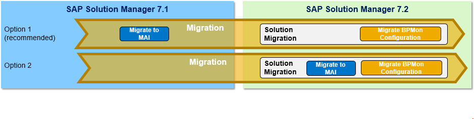Before upgrading to Solution Manager 7.2 you should consider the impact  that the upgrade has on your BPOps functions. While some functions will  work as ...