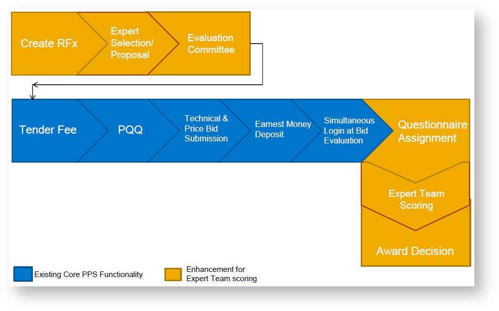 Expert Bid Evaluation (EBE) Overview - Supplier Relationship