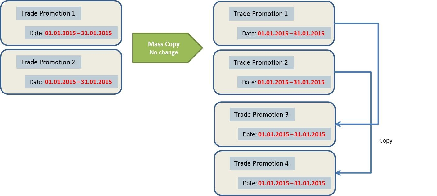 Mass Change - Mass Copy in CRM Trade Promotions - CRM - SCN Wiki