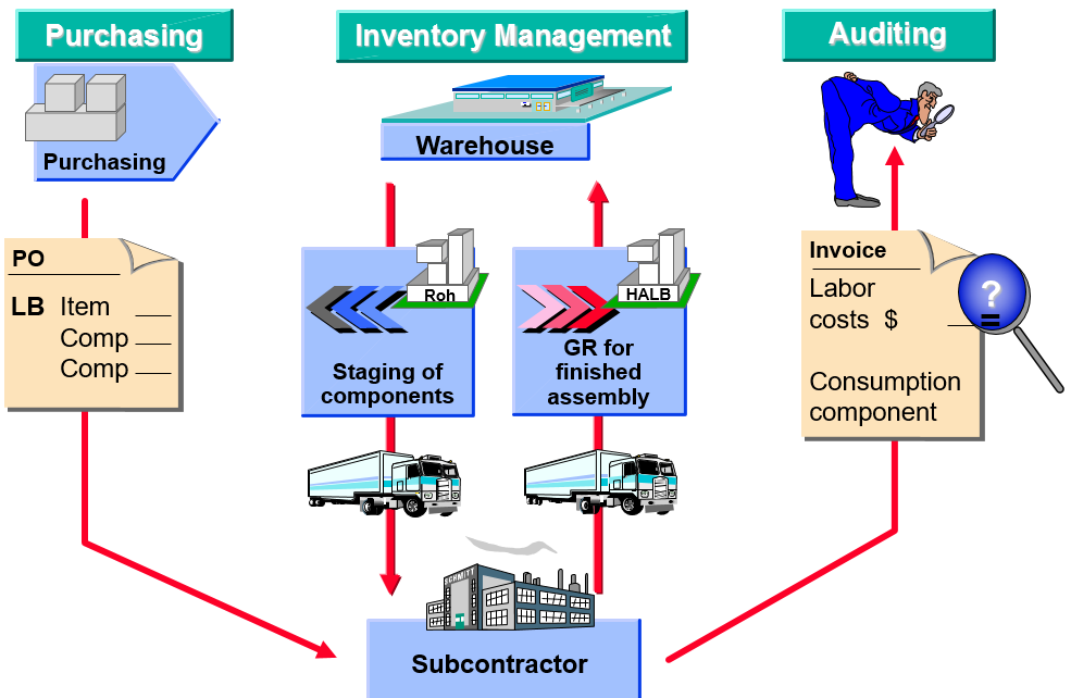 Subcontracting - Erp Financials
