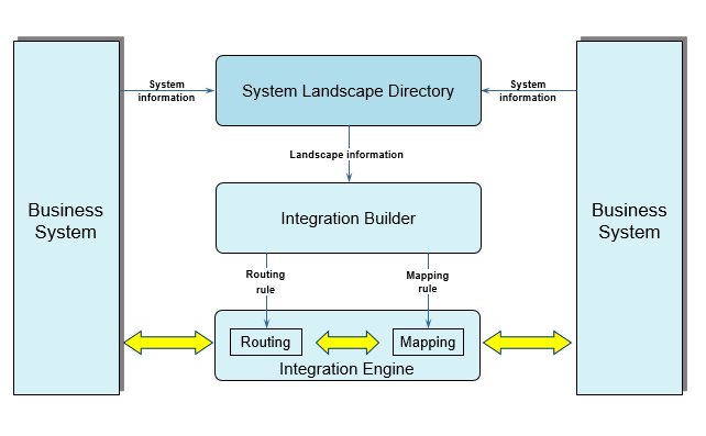 How to Handle SLD in PI landscape - Process Integration