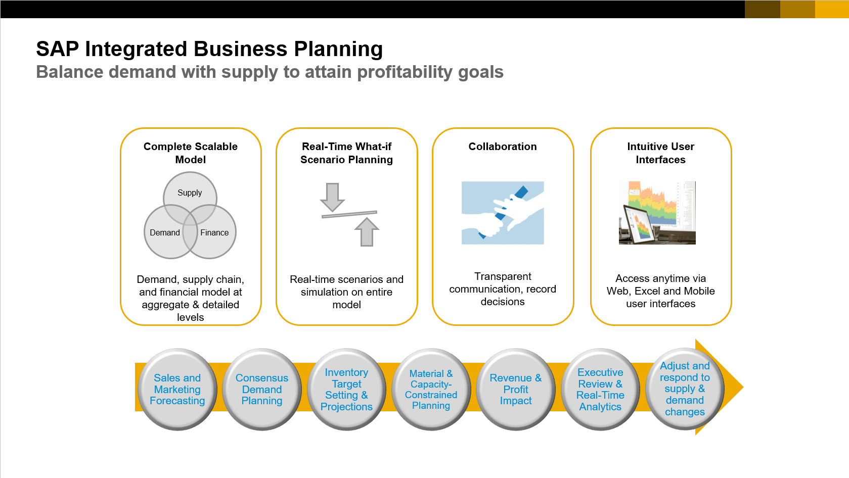 Getting started: SAP Integrated Business Planning - Supply