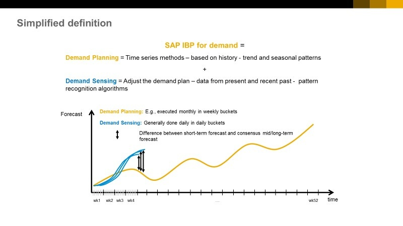 SAP Integrated Business Planning for Demand - Supply Chain