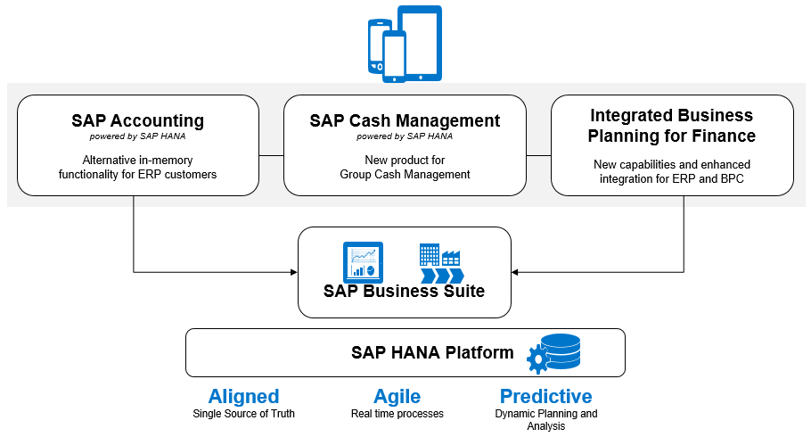 sap s4hana finance on premise 1605