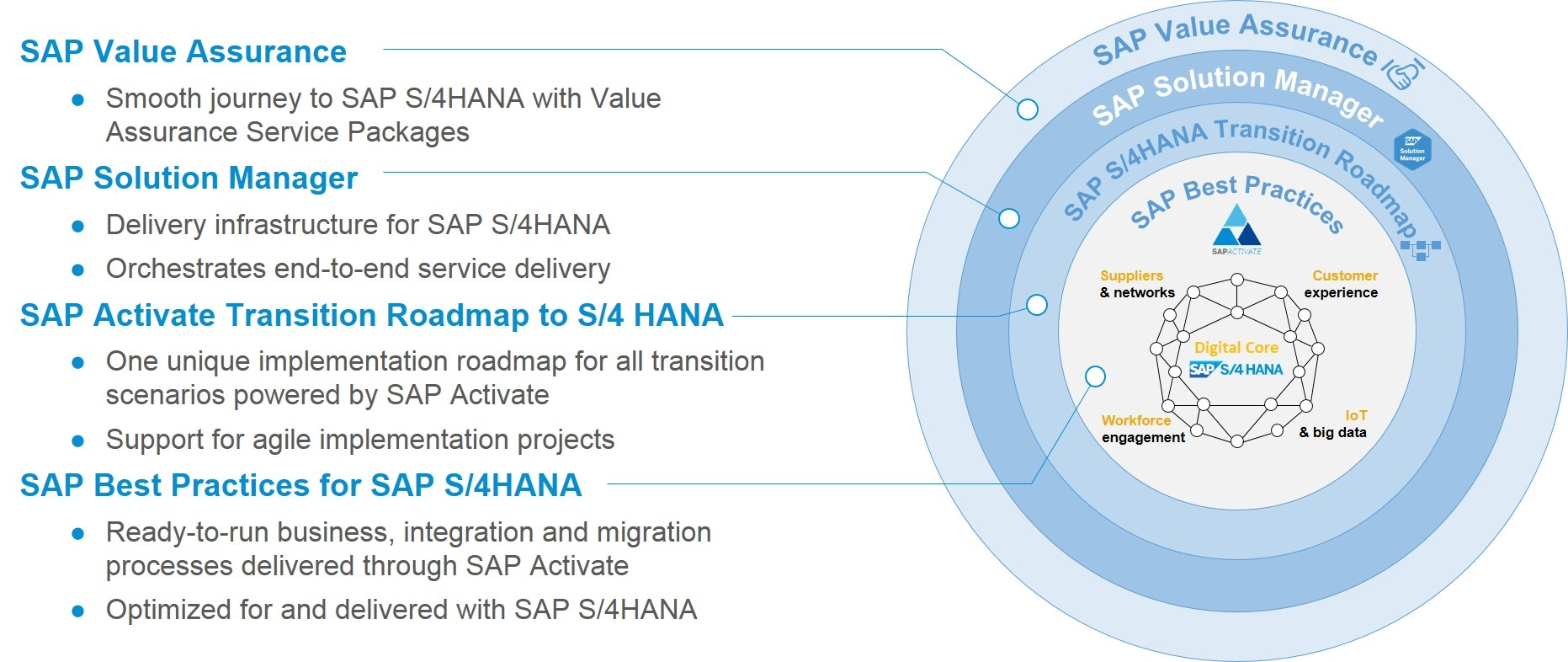 Implementing Sap Hana Pdf