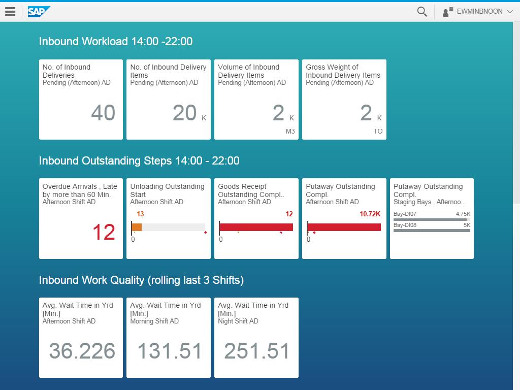 SAP HANA Based Operational Reporting Released for SAP EWM