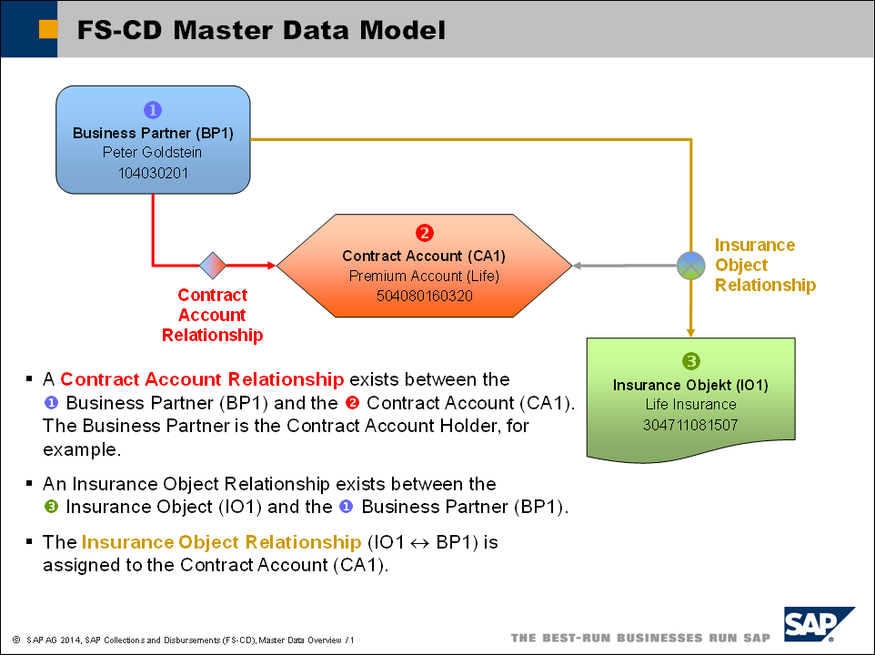 Sap Collections And Disbursements Fs Cd Overview Of Fs Cd Master