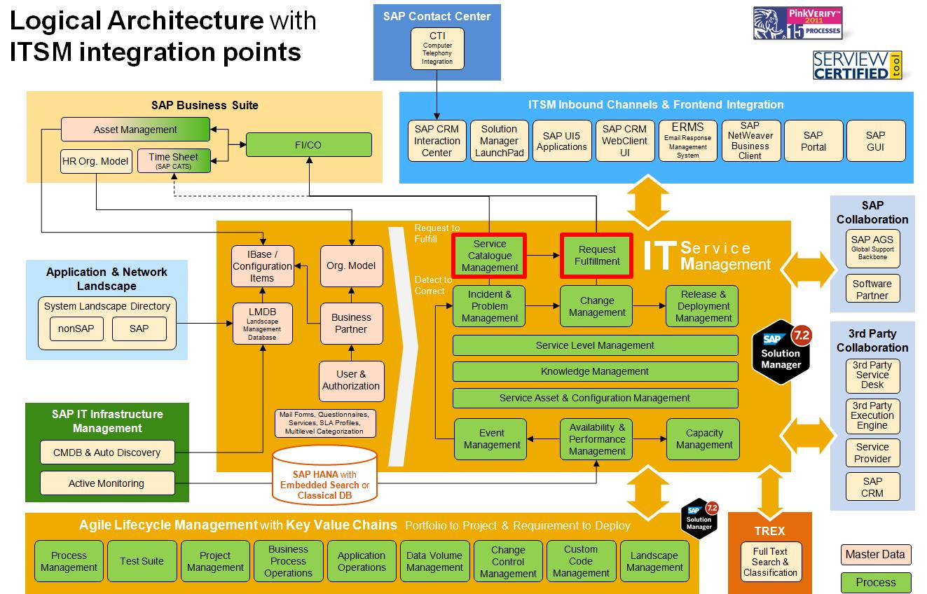 Service Catalogue Management - SAP IT Service Management on SAP ...