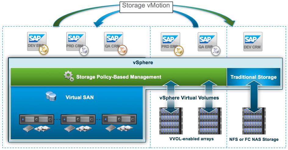 SAP NetWeaver and AnyDB on VMware vSAN - Virtualization