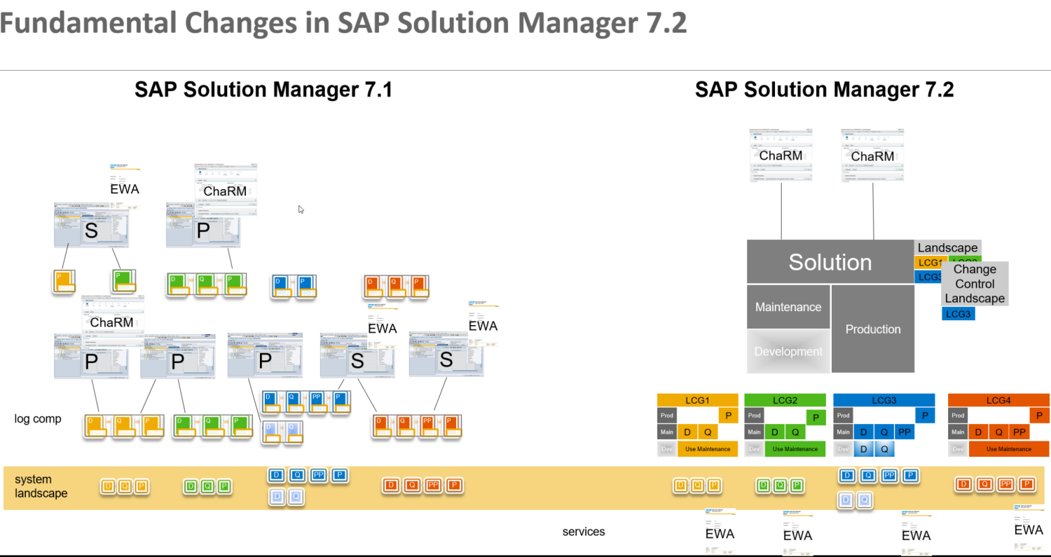 the picture above shows the fundamental change of the system landscape  design in sap solution manager 7 2 compared to sap solution manager 7 1
