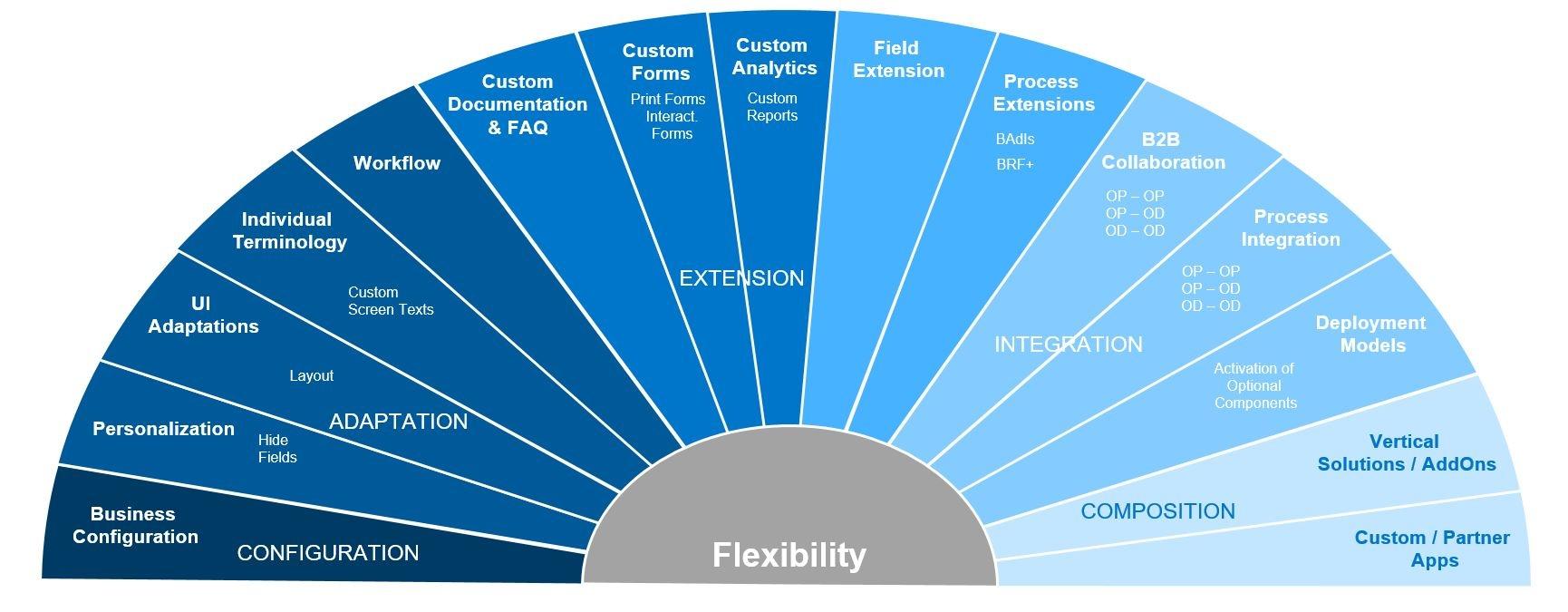 Sap Fiori For S4hana Scn Wiki Fileinstalling Electrical Wiringjpg Wikipedia The Free Jpeg File Extensibility Fan