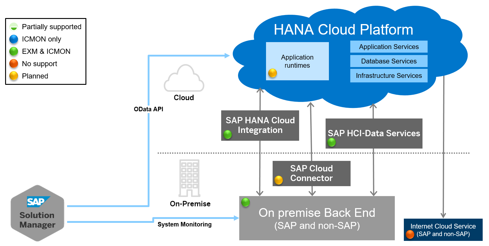 sap cloud operations - supported use cases - technical operations