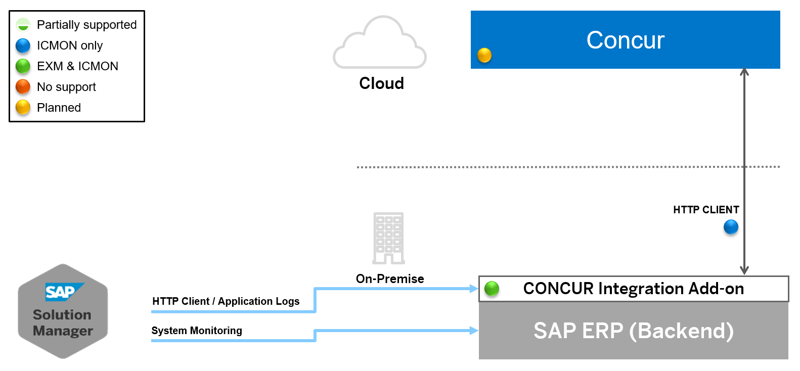 Sap Cloud Operations Supported Use Cases Technical