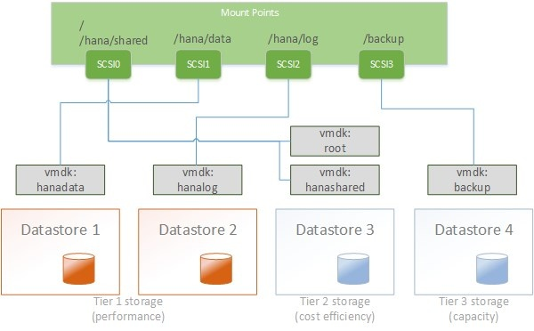 SAP HANA TDI on Cisco UCS and VMware vSphere - Virtualization - SCN Wiki