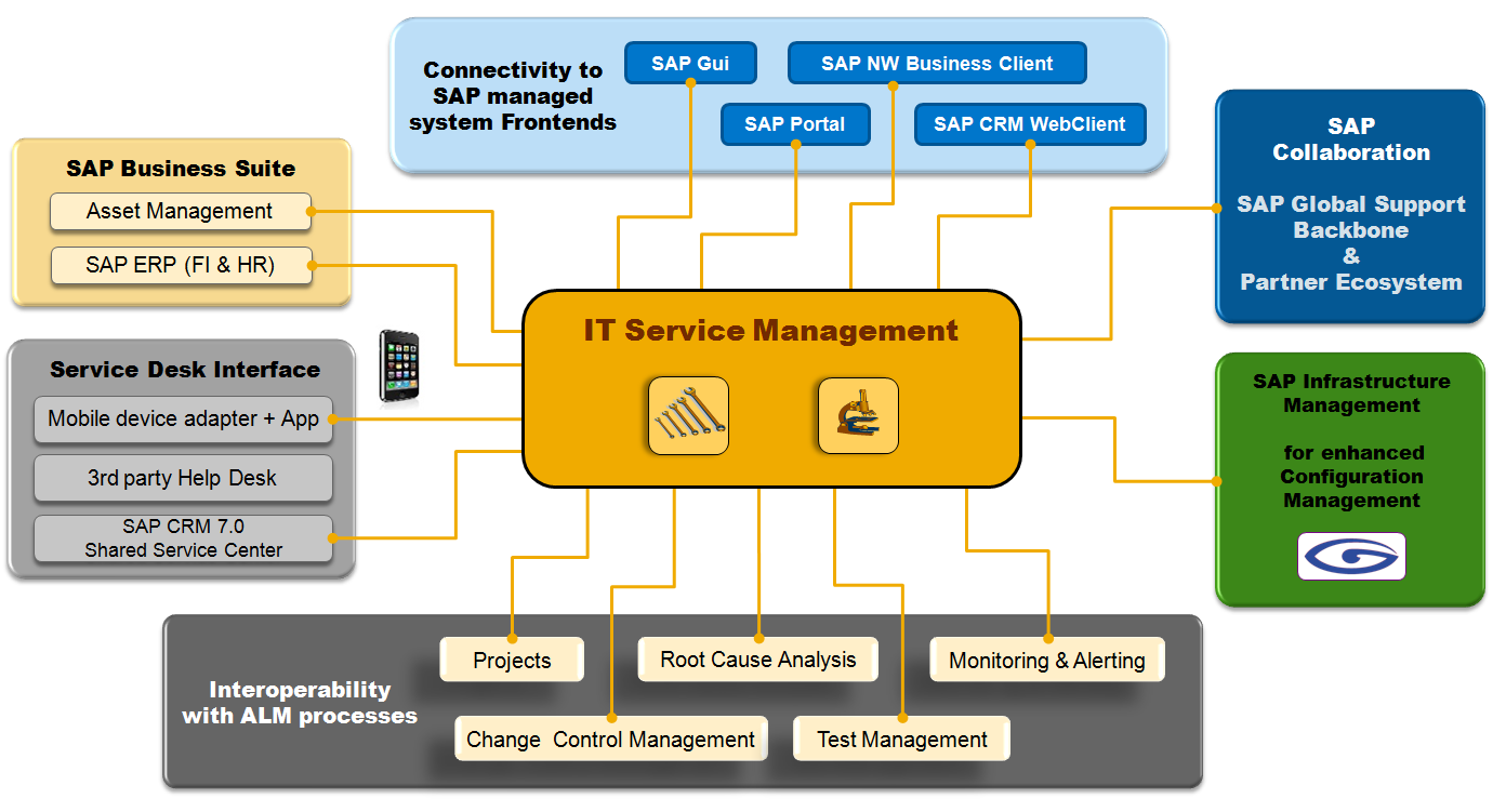 Service Request Management 72 Sap It Service Management On Sap