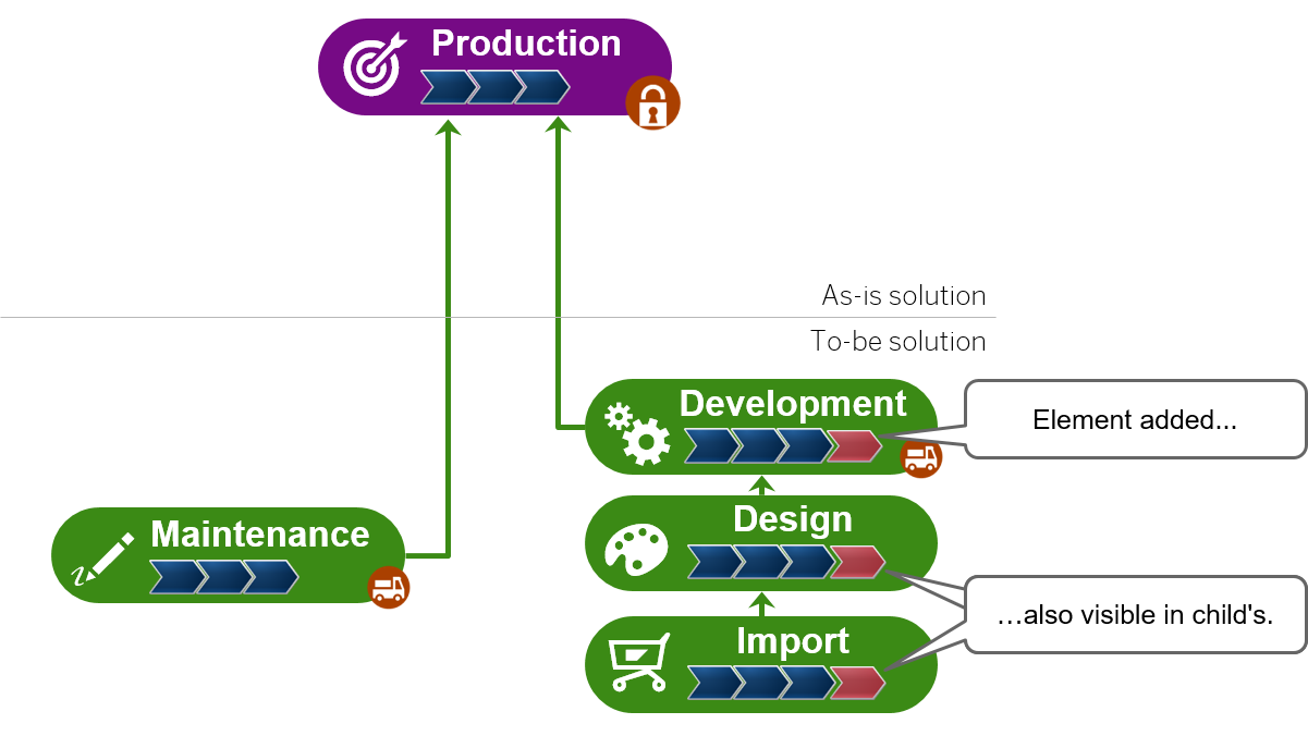Lifecycle operations - Solution Manager - SCN Wiki